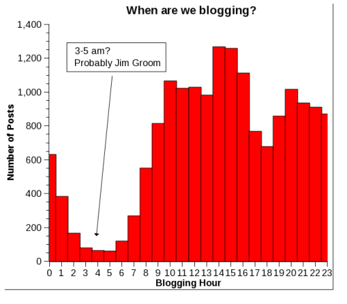 Blogging Times chart